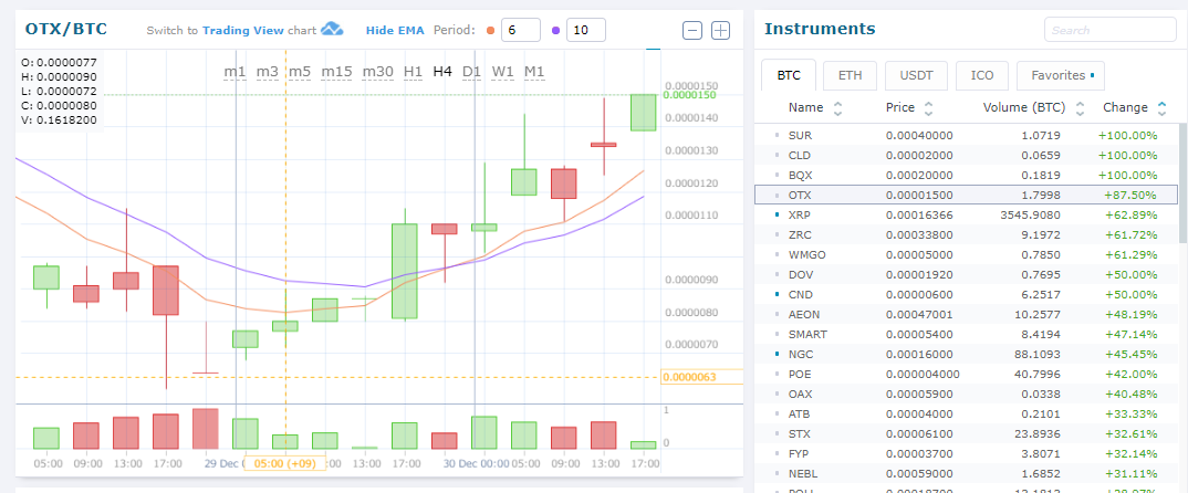 $OTX/BTC 値動き +87.50% #Octanox
