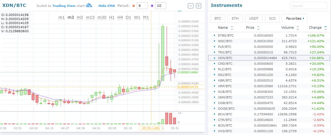 $XDN/BTC (DigitalNote/デジタルノート)仮想通貨アルトコイン(草コイン)チャート速報