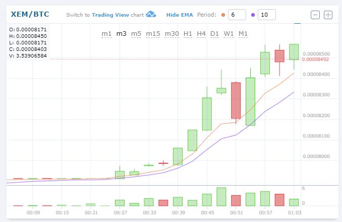 コインチェック日本円で返金決定でネム急上昇中!$XEM(NEM/ネム)仮想通貨アルトコイン値動き価格チャート速報