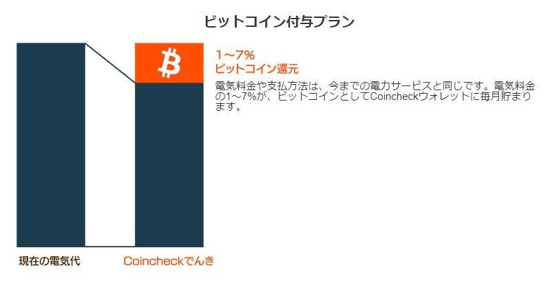 電気代で仮想通貨ビットコインを無料でもらう