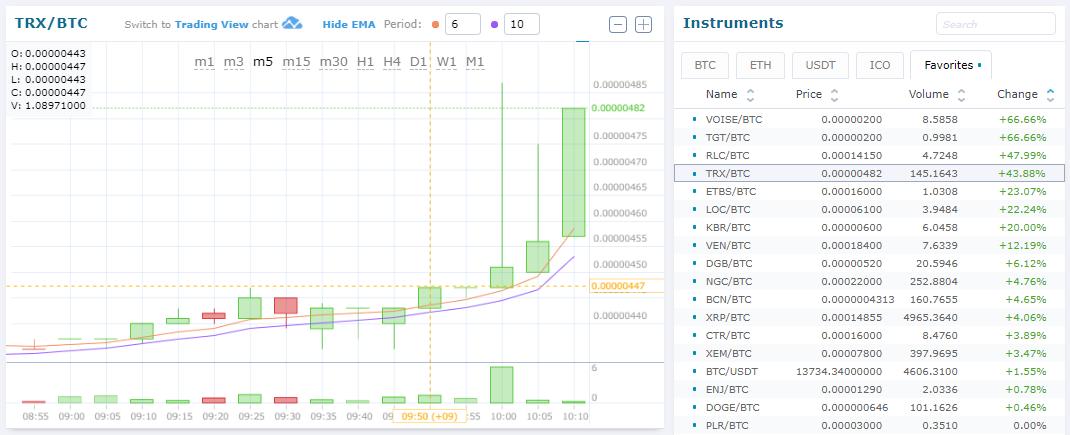 $TRX/BTC (TRON/トロン)急上昇!仮想通貨値動き:アルトコイン(草コイン)チャート速報