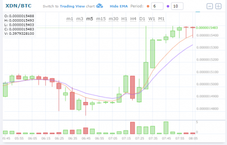 $XDN/BTC (DigitalNote/デジタルノート)上昇!仮想通貨値動き:アルトコイン(草コイン)チャート速報