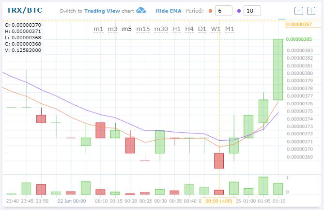 ジャスティン・サンが$TRX DOG ツイートで$TRX/BTC (TRON/トロン)上昇!仮想通貨値動き:アルトコイン(草コイン)チャート速報
