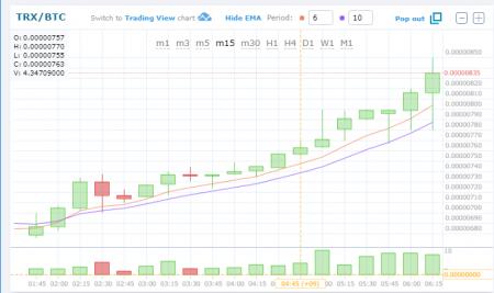 $TRX/BTC (TRON/トロン)0.00000800BTC再び突破!仮想通貨値動き:アルトコイン(草コイン)チャート速報