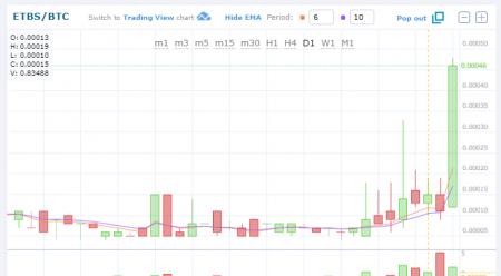 $ETBS/BTC (EthBits)上昇!仮想通貨値動き:アルトコイン(草コイン)チャート速報