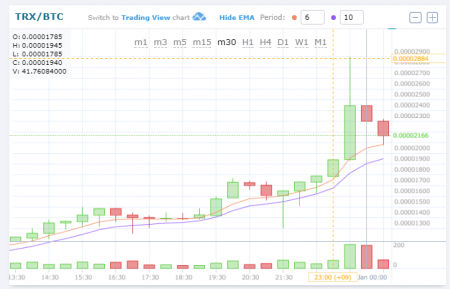 $TRX/BTC (TRON/トロン)暴騰後下落。仮想通貨値動き:アルトコイン(草コイン)チャート速報