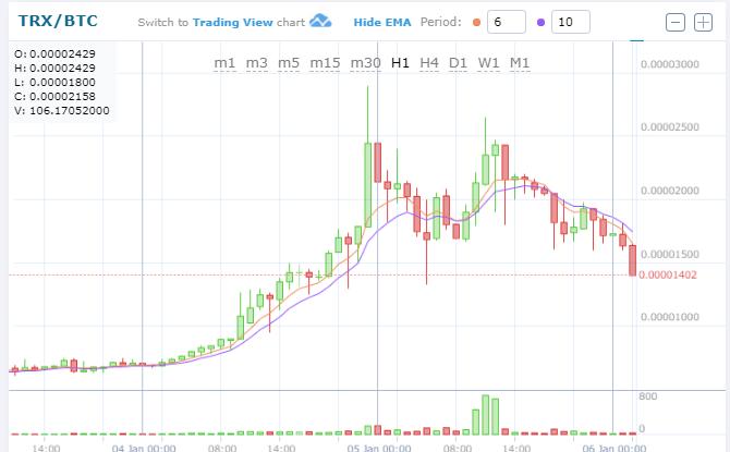 $TRX/BTC (TRON/トロン)下落!仮想通貨値動き:オルトコイン(草コイン)チャート速報