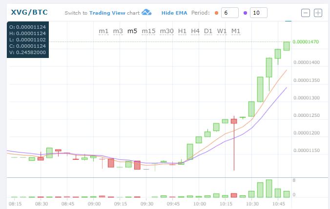 $XVG/BTC (VERGE/バージ)上昇中!仮想通貨値動き:アルトコイン(草コイン)チャート速報