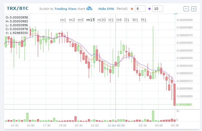 $TRX/BTC (TRON/トロン)下落!0.00000895BTC -16.20%仮想通貨値動き:アルトコイン(草コイン)チャート速報