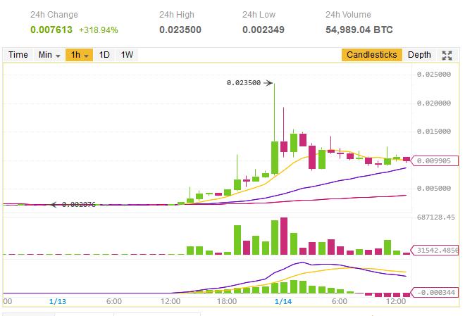 $BCD/BTC 仮想通貨値動き:BCD(Bitcoin Diamond/ビットコインダイヤモンド)アルトコイン(草コイン)チャート速報