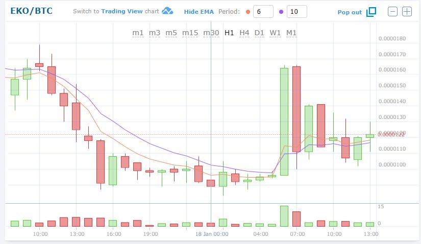 $EKO/BTC(EKO/エコ) 下落。仮想通貨値動き:アルトコイン(草コイン)チャート速報