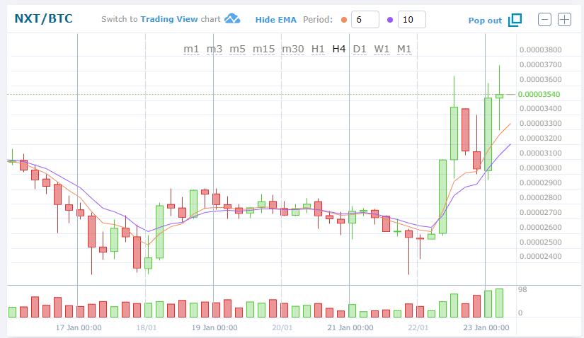 $NXT/BTC(NXT/ネクスト)上昇!仮想通貨値動き:アルトコイン(草コイン)チャート速報