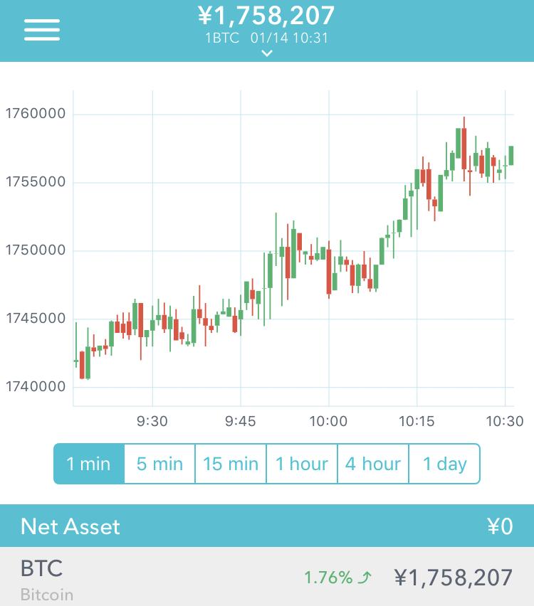 ビットコイン$BTC/JPY上昇!仮想通貨値動き相場チャート速報