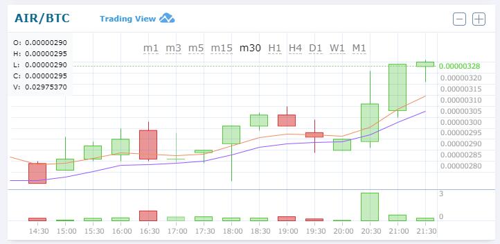 $AIR(AirToken/エアトークン)仮想通貨アルトコイン値動きチャート速報