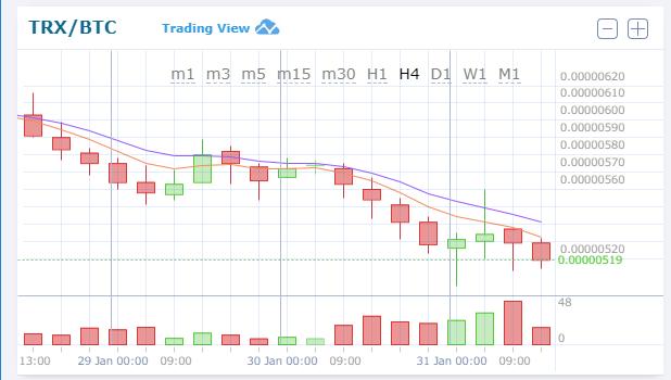 $TRX/BTC (TRON/トロン) 0.00000519BTC 仮想通貨値動き:アルトコイン(草コイン)チャート速報