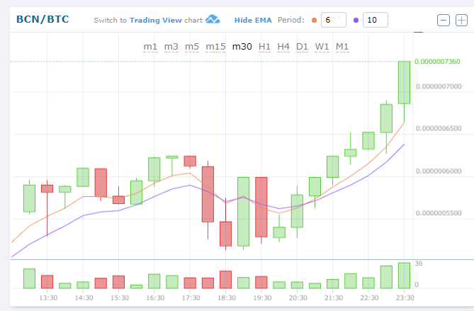 $BCNBTC (Bytecoinバイトコイン)仮想通貨値動き:アルトコイン(草コイン)チャート速報
