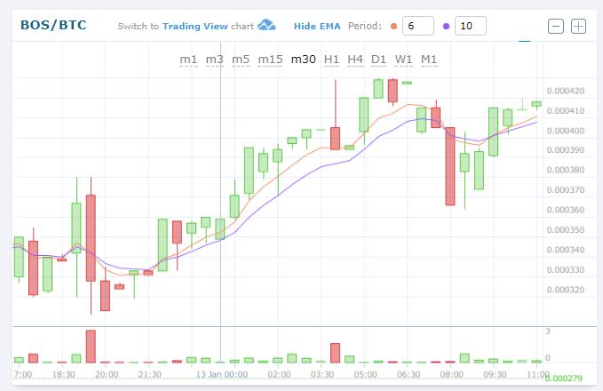 $BOS/BTC (BOScoin/ボスコイン)上昇!仮想通貨値動き:アルトコイン(草コイン)チャート速報