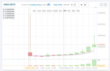 EKO HitBTCに上場 +238.79% $EKO/BTC(EKO/エコ) 仮想通貨値動き:アルトコイン(草コイン)チャート速報