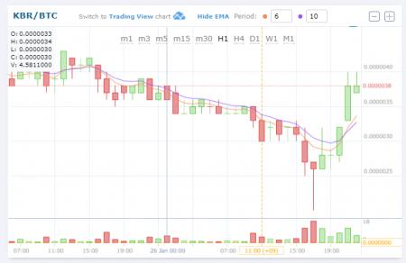 $KBR/BTC (Kubera/クベーラ)上昇!仮想通貨値動き:アルトコイン(草コイン)チャート速報