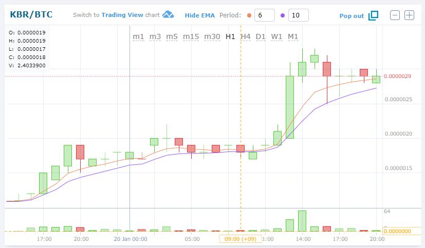 $KBRBTC (Kuberaクベーラ)上昇!仮想通貨値動き:アルトコイン(草コイン)チャート速報
