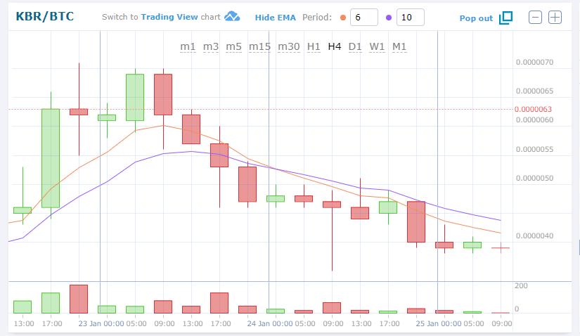 $KBRBTC (Kuberaクベーラ)下落。仮想通貨値動き:アルトコイン(草コイン)チャート速報