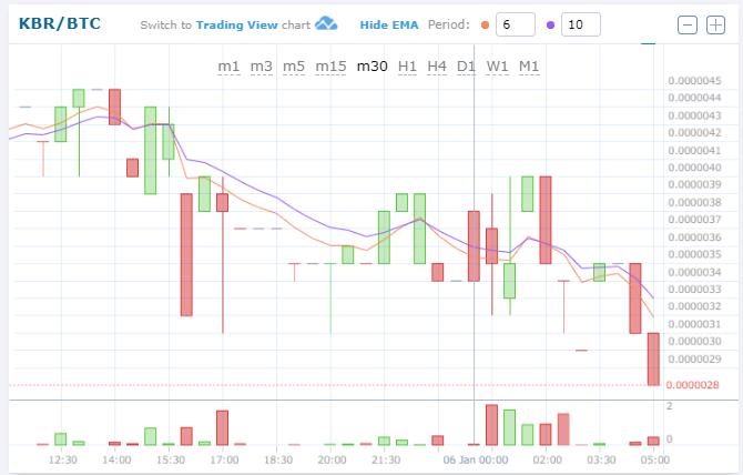 $KBRBTC (Kuberaクベーラ)下落!仮想通貨値動き:アルトコイン(草コイン)チャート速報