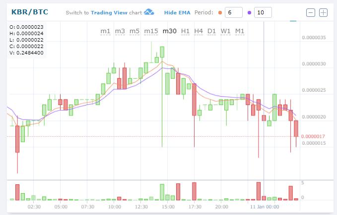 $KBR/BTC (Kubera/クベーラ)下落!0.00000170BTC-15.00%仮想通貨値動き:アルトコイン(草コイン)チャート速報