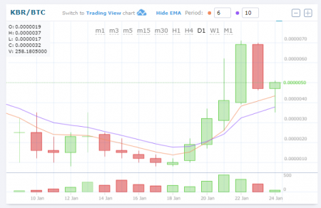 $KBRBTC (Kuberaクベーラ)仮想通貨値動き:アルトコイン(草コイン)チャート速報