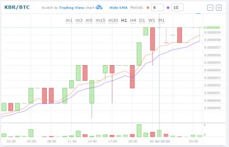 $KBR/BTC (Kubera/クベーラ)仮想通貨値動き:アルトコイン(草コイン)チャート速報
