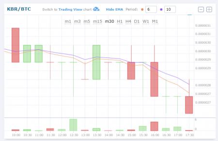 $KBR/BTC (Kubera/クベーラ)0.031809 USD (-0.68%) 0.00000269 BTC 仮想通貨値動き:アルトコイン(草コイン)チャート速報
