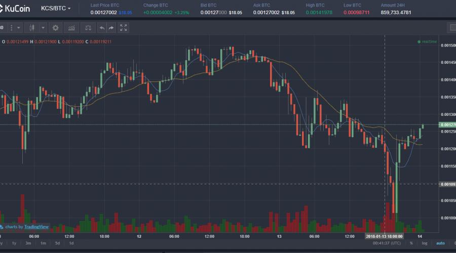 $KCS/BTC仮想通貨値動き:KCS(KuCoin/クーコイン)アルトコイン(草コイン)チャート速報