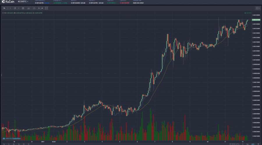 $KCSBTC(KuCoinクーコイン)仮想通貨値動き:アルトコイン(草コイン)チャート速報