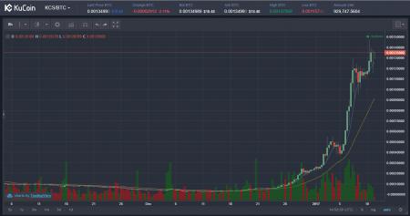 $KCS/BTC(KuCoin/クーコイン)仮想通貨値動き:アルトコイン(草コイン)チャート速報