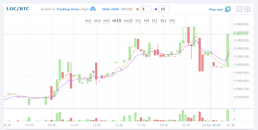 $LOC/BTC上昇!312.08JPY/0.00023561BTC (LockChain/ロックチェーン)仮想通貨値動き:アルトコイン(草コイン)チャート速報