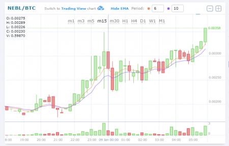 $NEBL/BTC (Neblio/ネブリオ)上昇!仮想通貨値動き:アルトコイン(草コイン)チャート速報