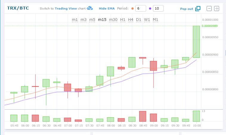 $TRX/BTC HitBTCで0.0000100(約17円)目前!TRON/トロン仮想通貨値動き:アルトコイン(草コイン)チャート速報