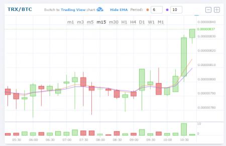 $TRX/BTC (TRON/トロン)上昇!0.00000840BTC 仮想通貨値動き:アルトコイン(草コイン)チャート速報