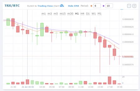 $TRXBTC (TRONトロン)下落!仮想通貨値動き:アルトコイン(草コイン)チャート速報 (4)