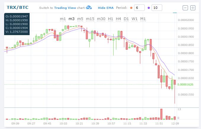 $TRXBTC (TRONトロン)下落!仮想通貨値動き:アルトコイン(草コイン)チャート速報