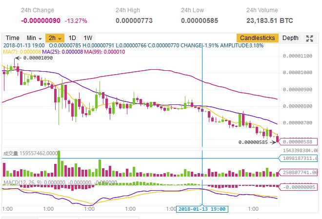 $TRX/BTC (TRON/トロン)仮想通貨値動き:アルトコイン(草コイン)チャート速報