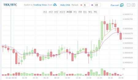 $TRXBTC (TRONトロン)仮想通貨値動き:アルトコイン(草コイン)チャート速報