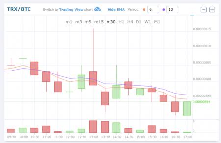 $TRX/BTC (TRON/トロン)7.56 JPY (3.42%) 0.00000590 BTC 仮想通貨値動き:アルトコイン(草コイン)チャート速報