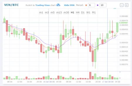 $VEN/BTC(VeChain/ヴェチェーン)仮想通貨値動き:アルトコイン(草コイン)チャート速報