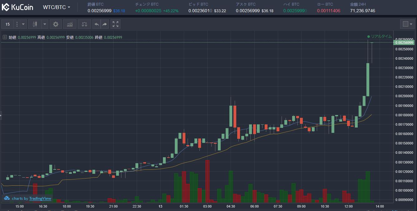 $WTCBTC (Waltonウォルトン)上昇!仮想通貨値動き:アルトコイン(草コイン)チャート速報 KUCOIN