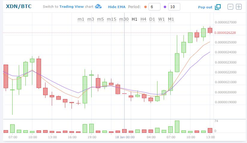 $XDNBTC(DigitalNoteデジタルノート)上昇!仮想通貨値動き:アルトコイン(草コイン)チャート速報