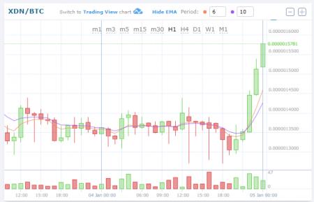 $XDN/BTC(DigitalNote/デジタルノート)急上昇!仮想通貨値動き:アルトコイン(草コイン)チャート速報