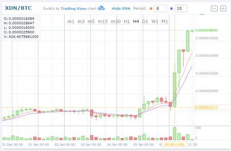 $XDNBTC(DigitalNoteデジタルノート)高騰中!仮想通貨値動き:アルトコイン(草コイン)チャート速報