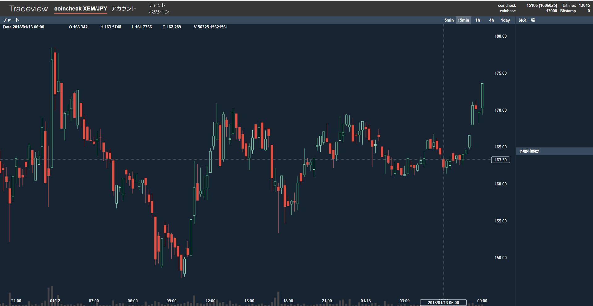 $XEMBTC (NEMネム)上昇中!0.00010168BTC 仮想通貨値動き:アルトコイン(草コイン)チャート速報 2018-01-04 63712 AM Coincheckこいんちぇっく