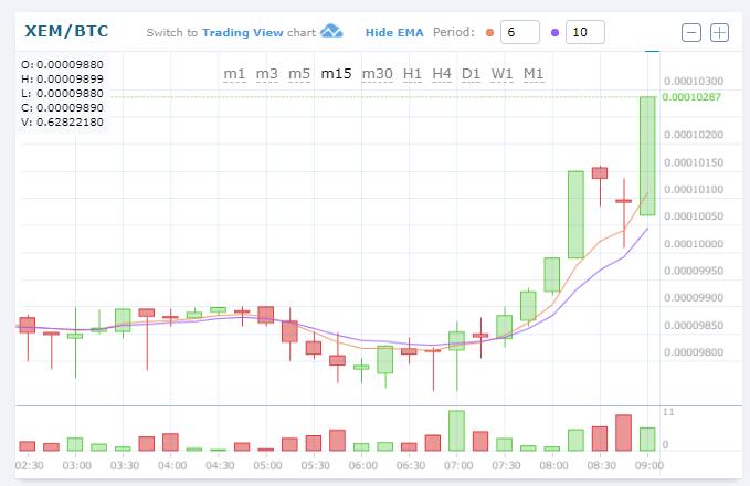 $XEM/BTC (NEM/ネム)上昇中!0.00010168BTC 仮想通貨値動き:アルトコイン(草コイン)チャート速報 2018-01-04 6:37:12 AM