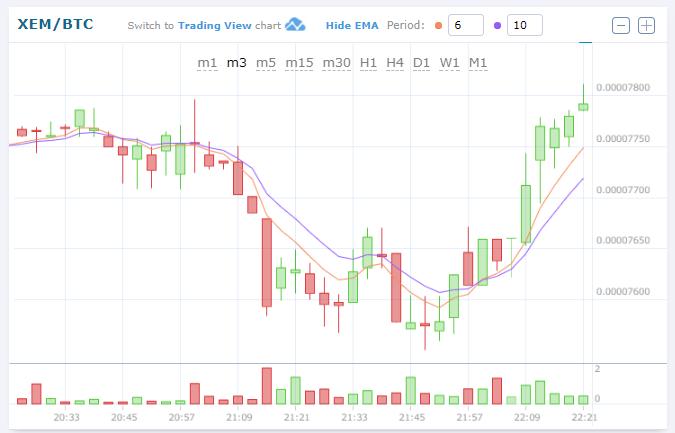 $XEMBTC (NEMネム)上昇!仮想通貨値動き:アルトコイン(草コイン)チャート速報